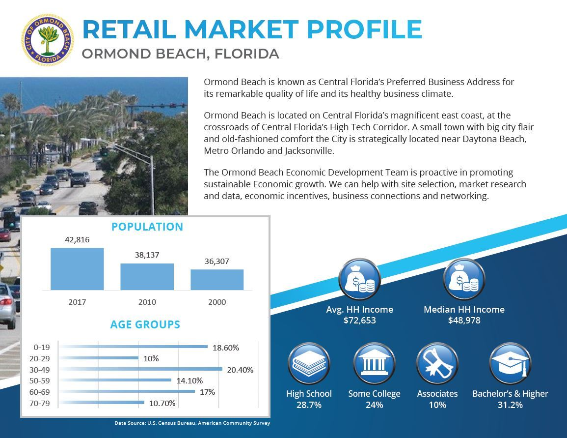 Market Profile Overview Flyer